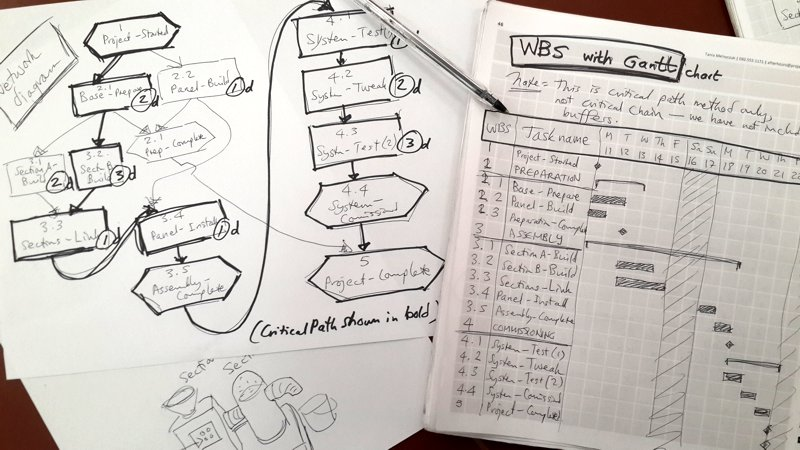 wbs  network and gantt  why start by hand