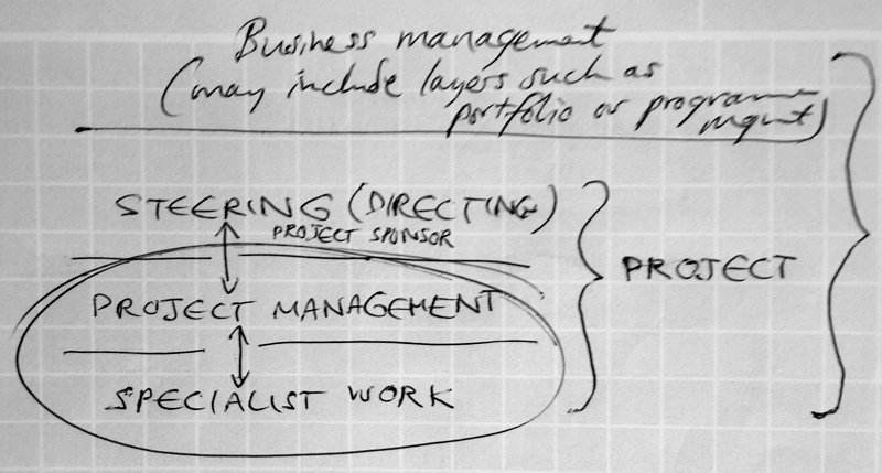 Project Management authority layers: steering (directing), Project Management and management of specialist work.