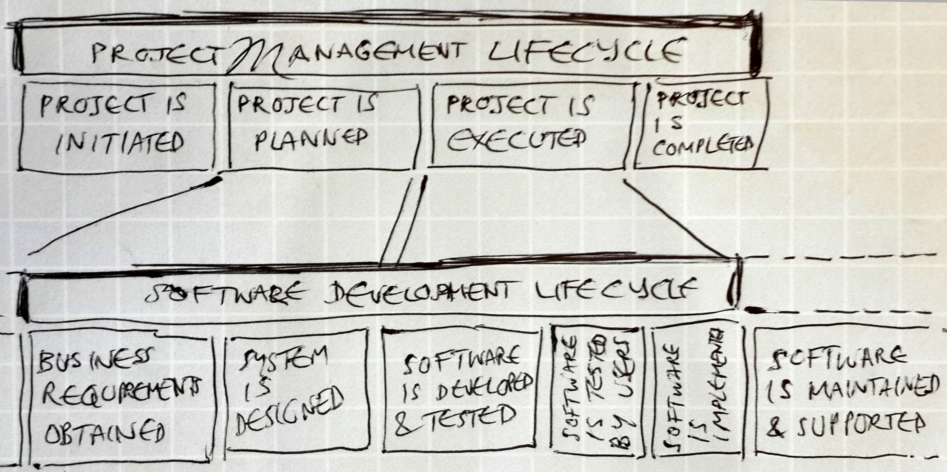 SDLC and Project Management lifecycle