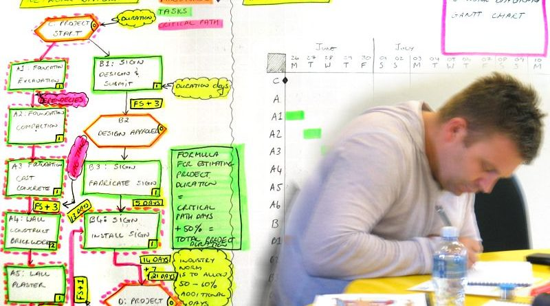 Jasper van Zyl's Project Management study notes
