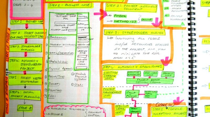 Student notes from Project Management Workshop in Johannesburg