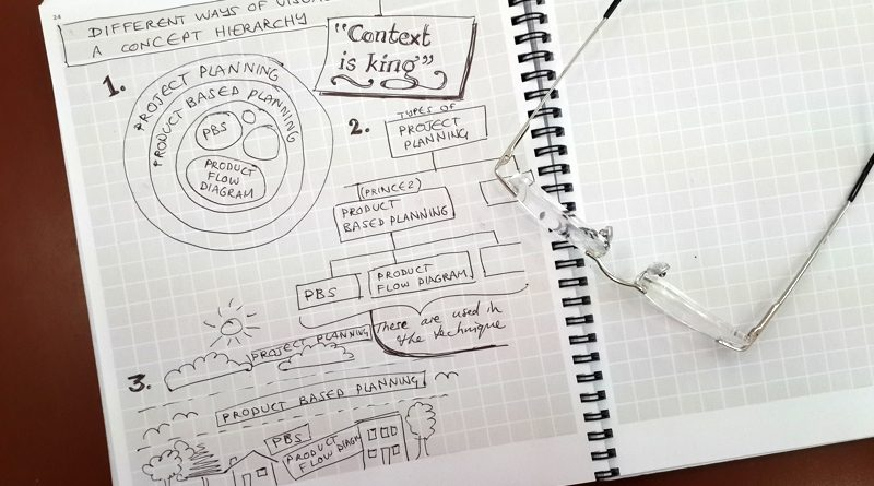Concepts and context in Project Management learning